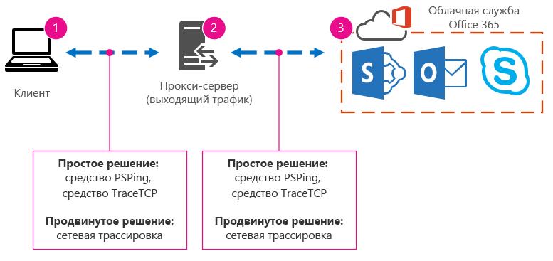 Основные сети, включая клиента, прокси-сервер и облачные службы, а также предлагаемые средства, включая PSPing, TraceTCP и сетевые трассировки.