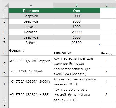 Примеры с функцией СЧЁТЕСЛИ