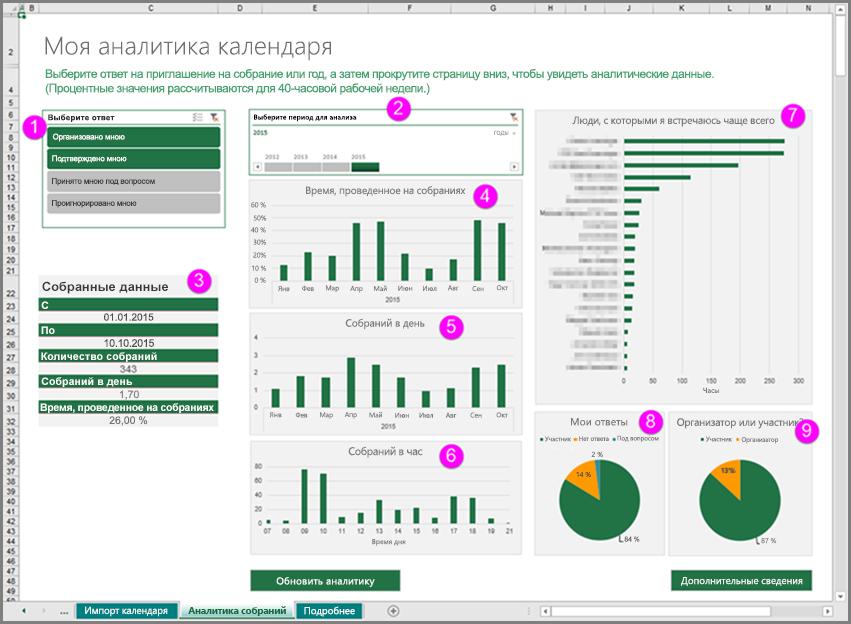 "Области шаблона ""Аналитика календаря"""