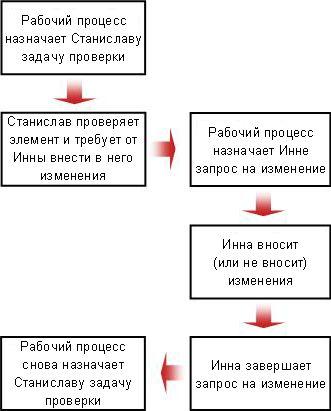 Блок-схема запроса об изменении