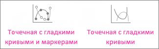 Точечная диаграмма с плавными линиями и маркерами и точечная диаграмма с плавными линиями