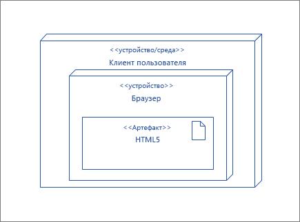 """Узел """"КлиентПользователя"""", содержащий узел """"Браузер"""" с артефактом """"HTML5"""""""
