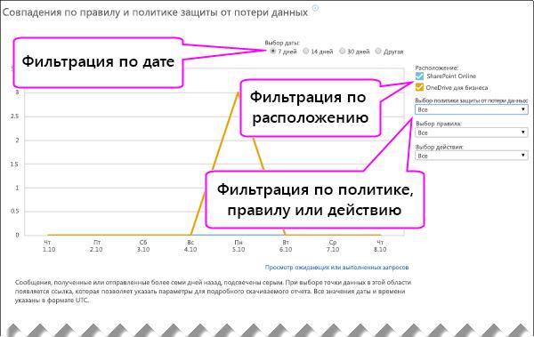 Отчет DLP с параметрами для фильтрации