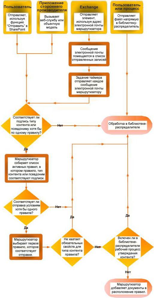 Маршрутизация документов с использованием организатора контента. Показаны некоторые источники и документы с отсутствующими метаданными, возвращаемые в библиотеку-распределитель.