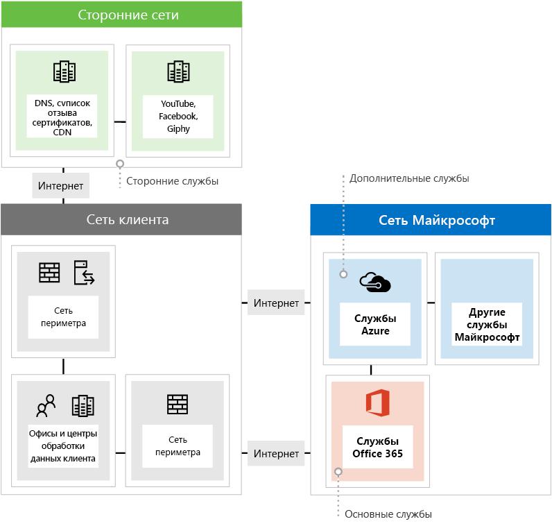 Три типа конечных точек сети при использовании Office365