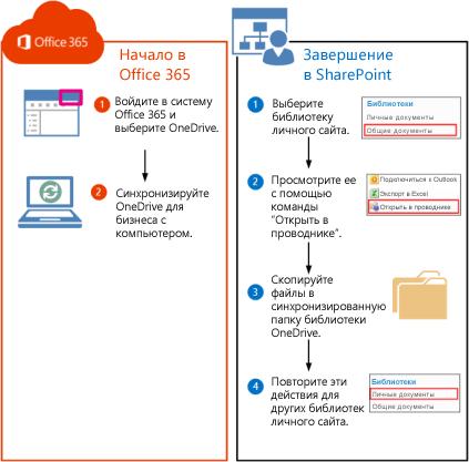 Процедура перемещения библиотек SharePoint 2010 в Office 365