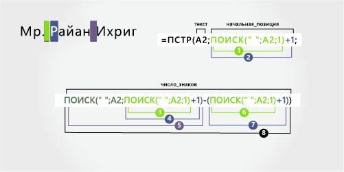 Формула для разделения имени предшествует префикса