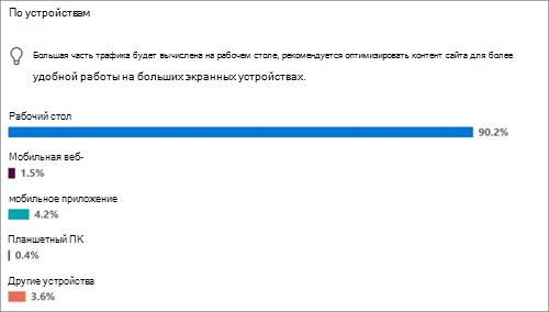 Использование сайта для популярных устройств