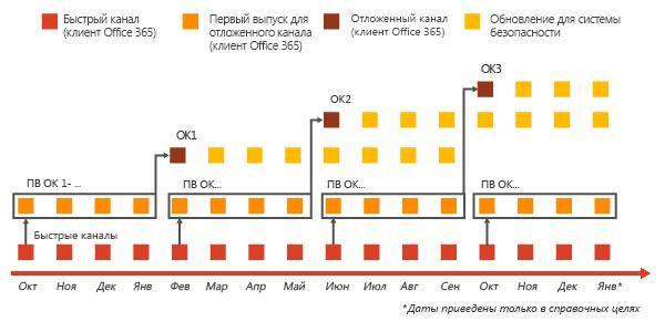 Схема каналов обновления