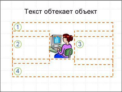 Слайд с объектом: надписи отображены и пронумерованы, текст отсутствует.