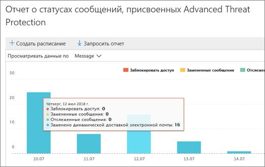 Данные отчета ликвидации пакета анализа сообщений за день