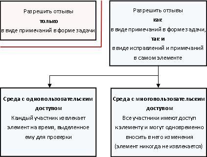 Различные режимы разрешения и предоставления отзывов