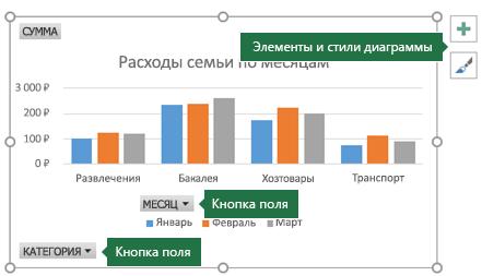 """Сводная диаграмма с подписями, указывающими на элементы """"Кнопки полей"""" и """"Работа с диаграммами"""""""