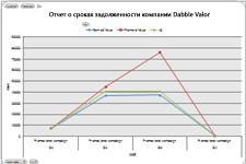 Таблица освоенного объема в Excel