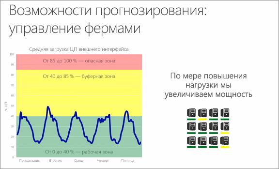 Диаграмма прогнозируемой мощности при управлении фермами