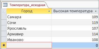 Исходные данные в таблице Access