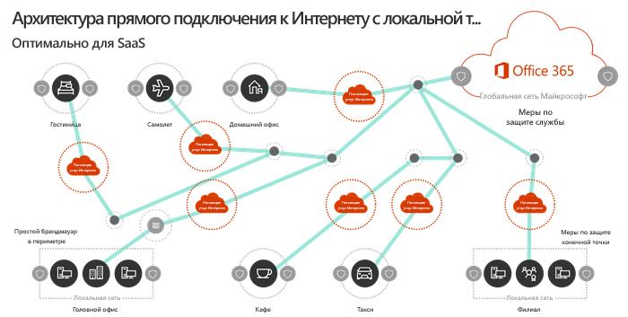 Архитектура сети локального выхода
