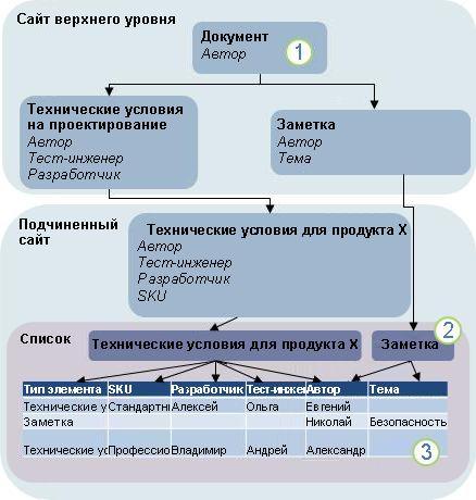 Схема наследования типов контента