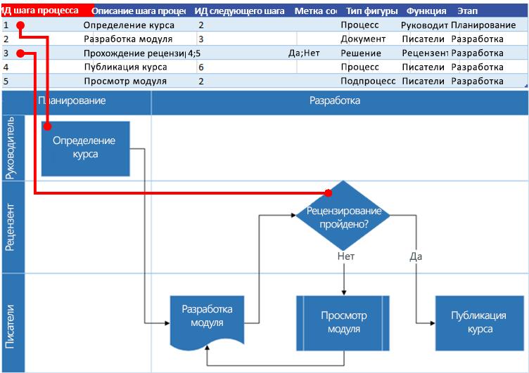 Взаимосвязь карты процесса Excel и блок-схемы Visio: Идентификатор шага процесса
