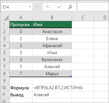 Пример формулы ВПР для поиска неточного совпадения