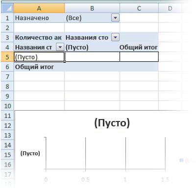 Пустые отчеты сводной таблицы и сводной диаграммы