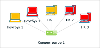 Фигуры компьютеров разных цветов