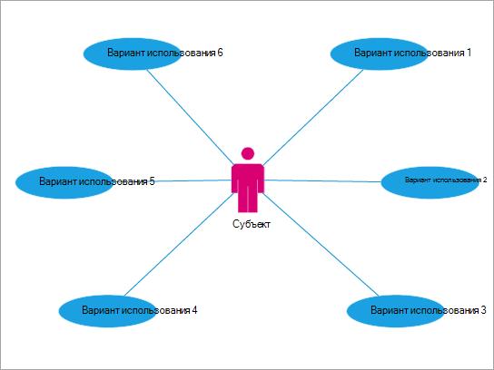 Лучше использовать для отображения взаимодействия пользователя с событиями и процессами.