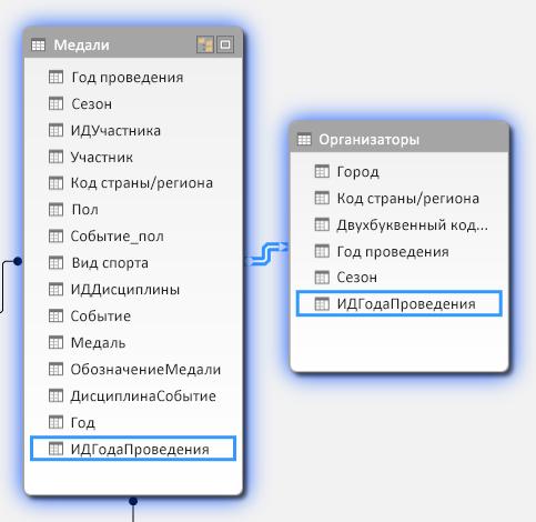 Представление схемы со связью таблиц