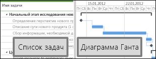 Отображение списка задач и диаграммы Ганта в центре проектов