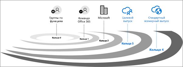 Круги проверки выпусков для Office365.
