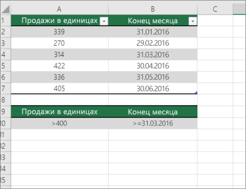 Образец данных для DCOUNT