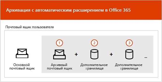 Обзор процесса архивации с автоматическим расширением