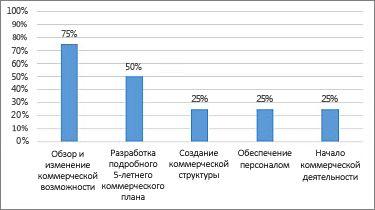 """Диаграмма """"% выполнения"""" в отчете """"Обзор проекта"""""""