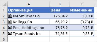 Столбец A содержит значки и названия компаний, в столбце B указаны цены, а в столбце C — их изменения