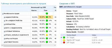 Отчет о ключевом показателе эффективности предоставляет дополнительные сведения о значениях в системе показателей PerformancePoint