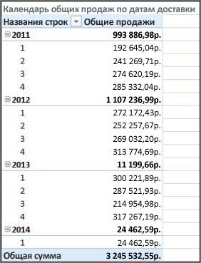 """Сводная таблица """"Объем продаж по дате отгрузки"""" с календарем отгрузки"""