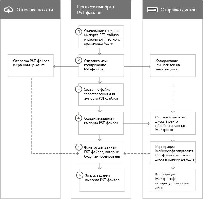 Процесс импорта PST-файлов