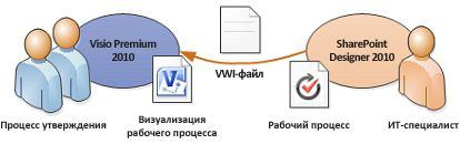 Схемы рабочих процессов можно экспортировать в Visio
