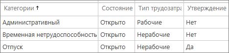 Стандартные категории внепроектного времени