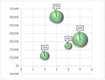 Пузырьковая диаграмма с метками данных