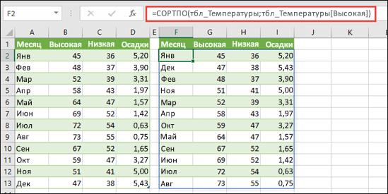 Используйте СОРТПО для сортировки таблицы значений температуры и осадков по высокой температуры.