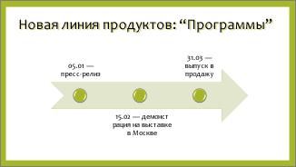 Пример простой временной шкалы