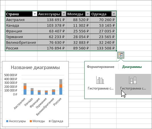Создание диаграммы с помощью экспресс-анализа