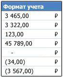 Ячейки, к которым применен финансовый числовой формат