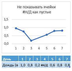 # Н/д в ячейке день 4, диаграмма, показывающая связь между 4 дня