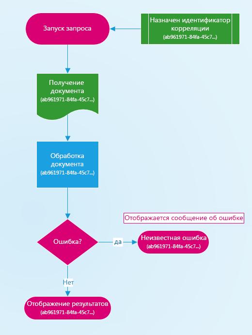 Схема того, как назначается идентификатор корреляции