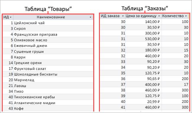 """Снимок экрана: таблицы """"Продукты"""" и """"Заказы"""""""