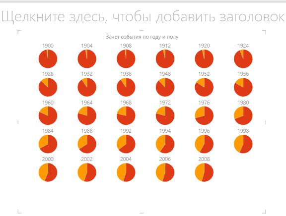Однотипные круговые диаграммы в Power View