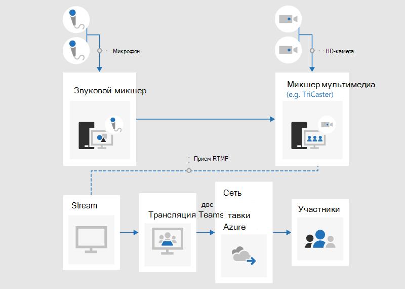 Блок-схема, в которой показано, как создать событие в реальном времени с помощью внешнего приложения или устройства.