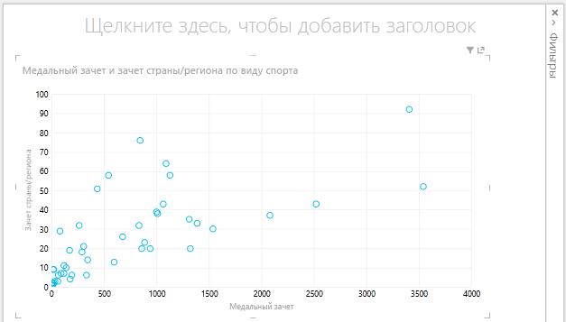 Точечная диаграмма в Power View